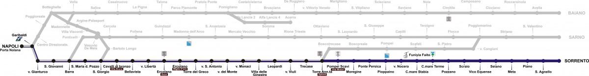 Mappa e Fermate Linea Napoli-Sorrento